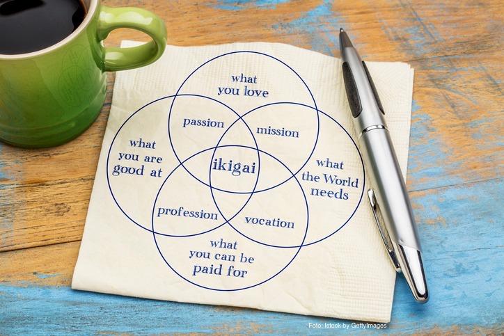 Modelo do Ikigai desenhado em um papel acompanhado de caneta e caneca com café